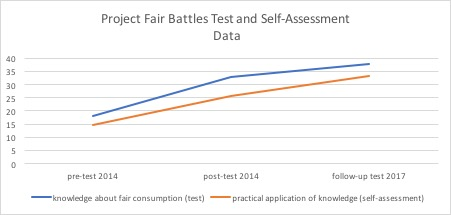 Data Self-Assessement Project Fairbattles